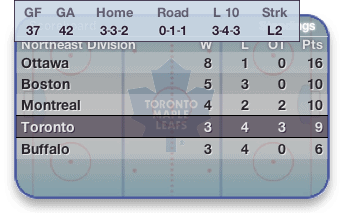 Cool Dashboard Widget: Another hockey widget
