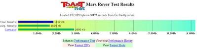 toast speedtest results