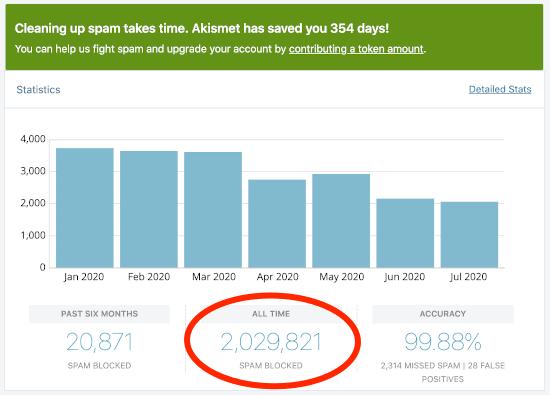 screenshot of Akismet statistics